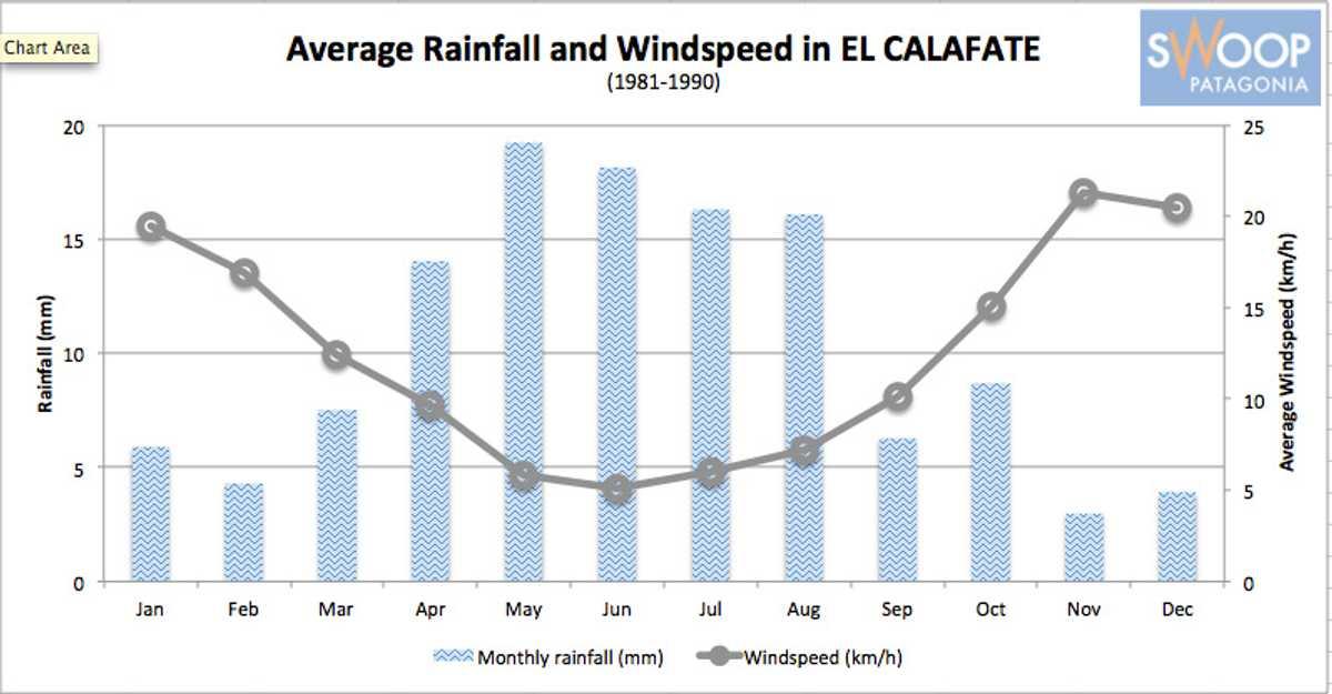 Calafate Rain vs Wind Chart SWO p-p