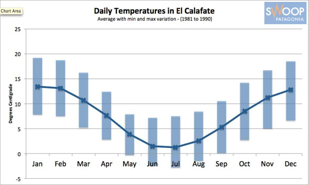 Calafate Temperature Chart SWO p-p