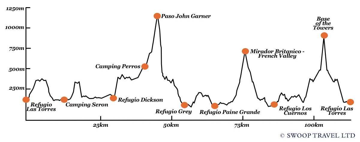 Full Circuit Elevation Profile