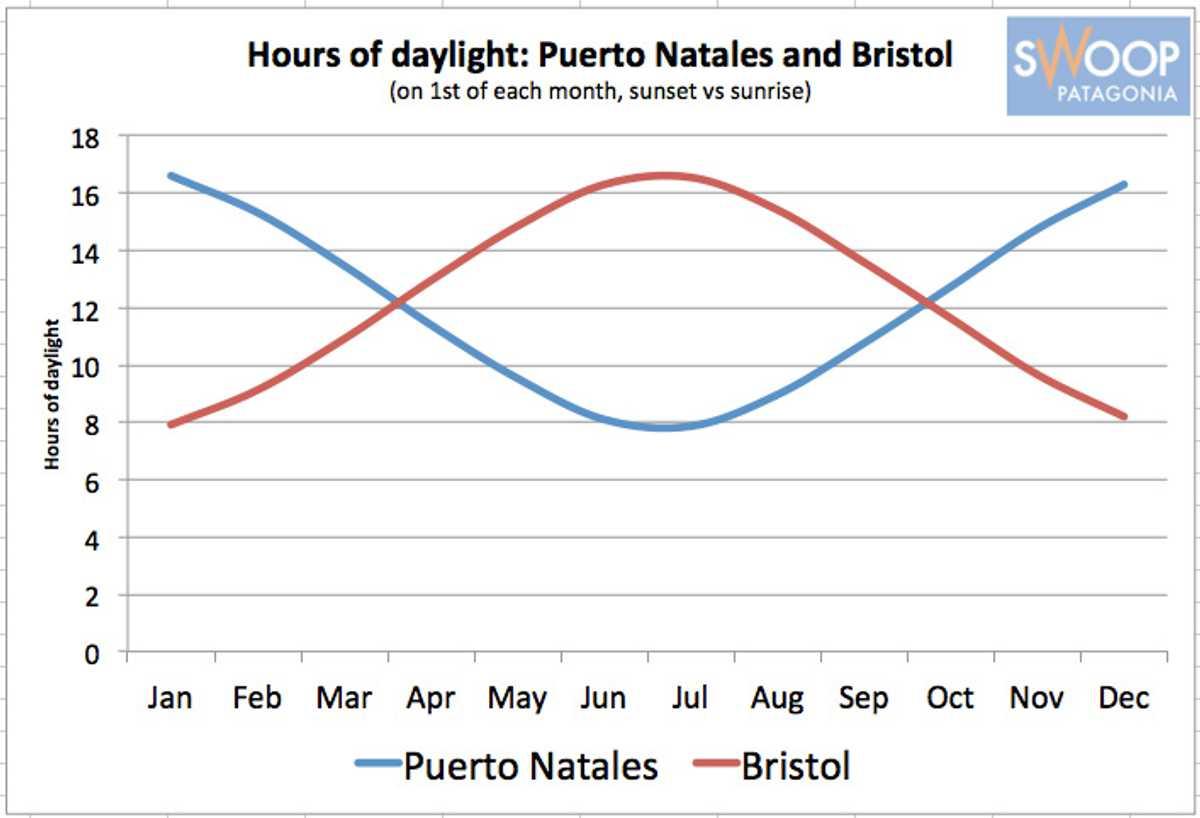 Temperature Chart PN vs Bristol SWO p-p