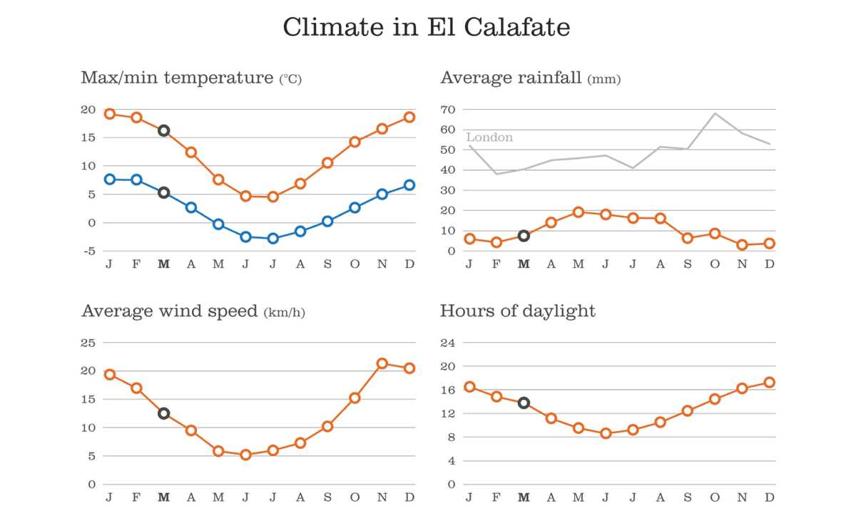 SWO_5_SWO_ALL_Climate-chart-El-Calafate-March